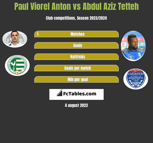 Paul Viorel Anton vs Abdul Aziz Tetteh infographic