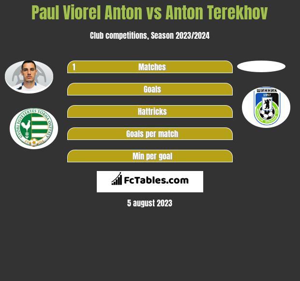 Paul Viorel Anton vs Anton Terekhov infographic