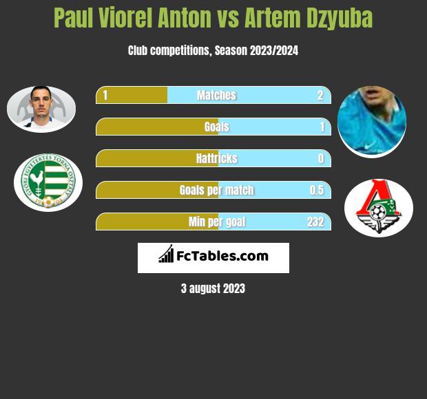 Paul Viorel Anton vs Artem Dzyuba infographic