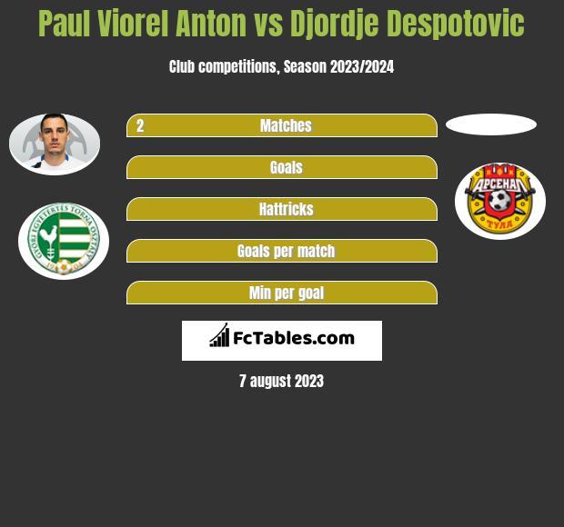 Paul Viorel Anton vs Djordje Despotovic infographic