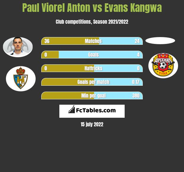 Paul Viorel Anton vs Evans Kangwa infographic