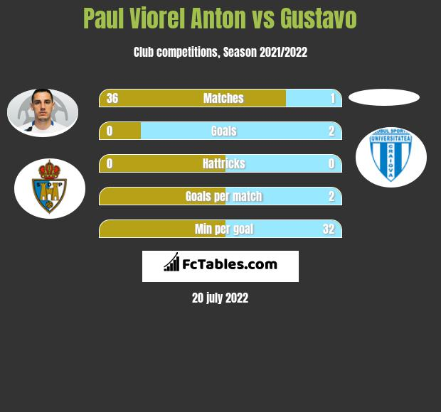 Paul Viorel Anton vs Gustavo h2h player stats