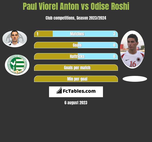 Paul Viorel Anton vs Odise Roshi infographic