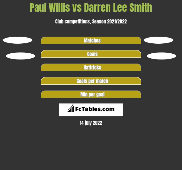 Paul Willis vs Darren Lee Smith h2h player stats
