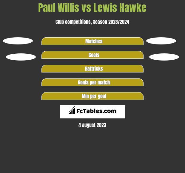 Paul Willis vs Lewis Hawke h2h player stats