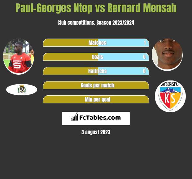 Paul-Georges Ntep vs Bernard Mensah infographic