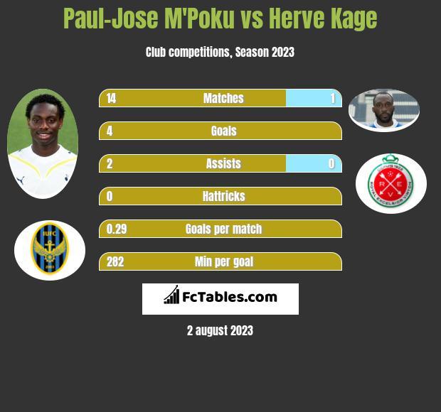 Paul-Jose M'Poku vs Herve Kage infographic