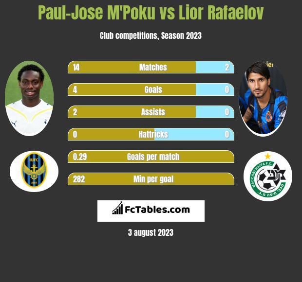 Paul-Jose M'Poku vs Lior Rafaelov infographic