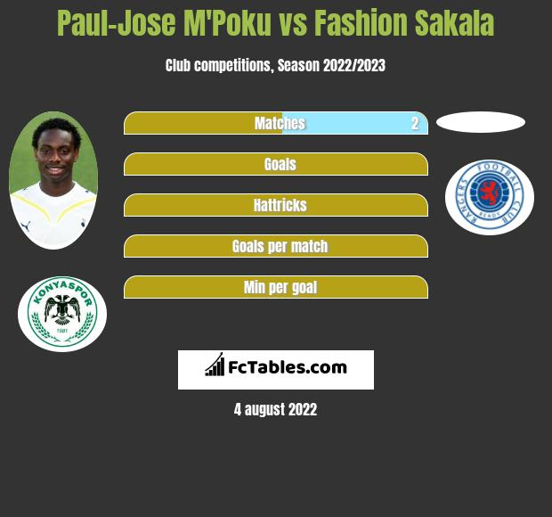 Paul-Jose M'Poku infographic statistics for Oostende