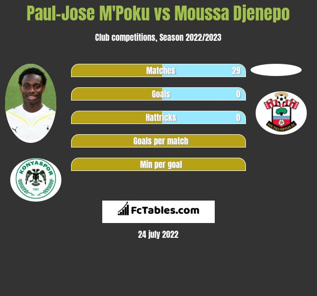 Paul-Jose M'Poku vs Moussa Djenepo infographic