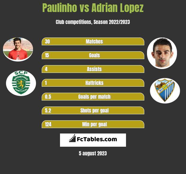 Paulinho vs Adrian Lopez infographic