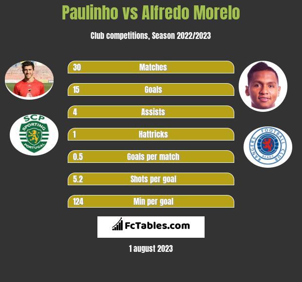 Paulinho vs Alfredo Morelo h2h player stats