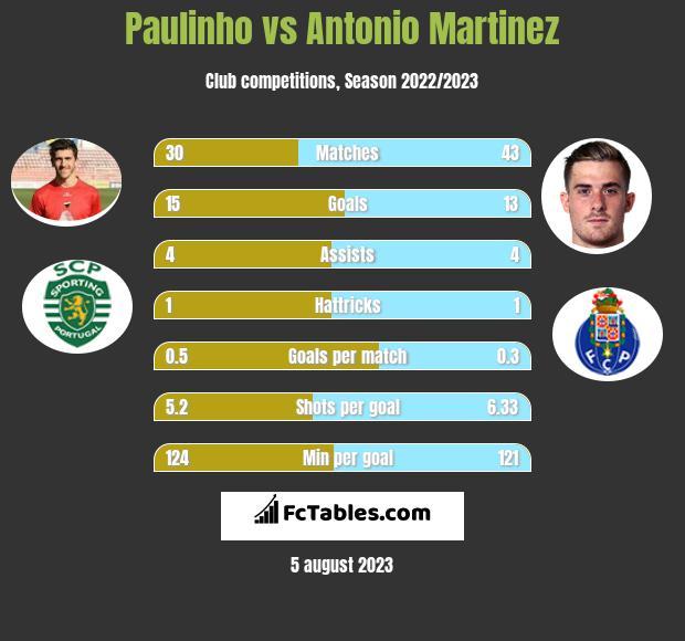 Paulinho vs Antonio Martinez infographic