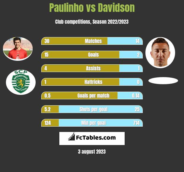 Paulinho vs Davidson infographic