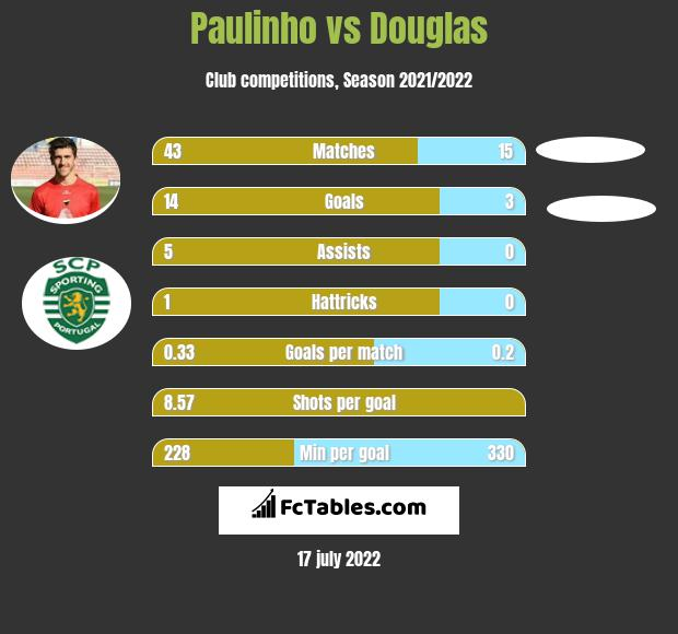 Paulinho vs Douglas h2h player stats