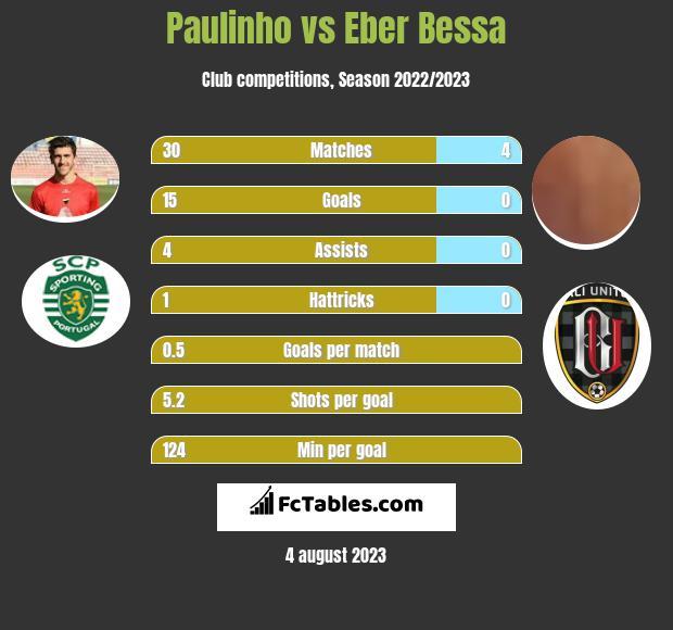 Paulinho vs Eber Bessa h2h player stats