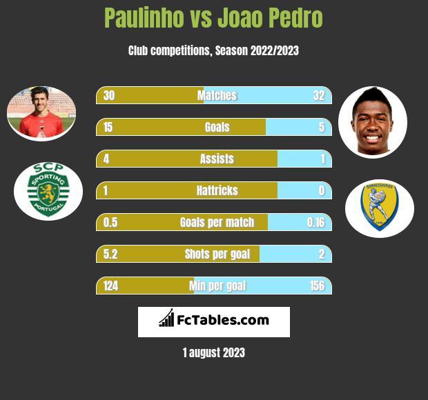 Paulinho vs Joao Pedro infographic