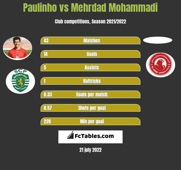 Paulinho vs Mehrdad Mohammadi h2h player stats