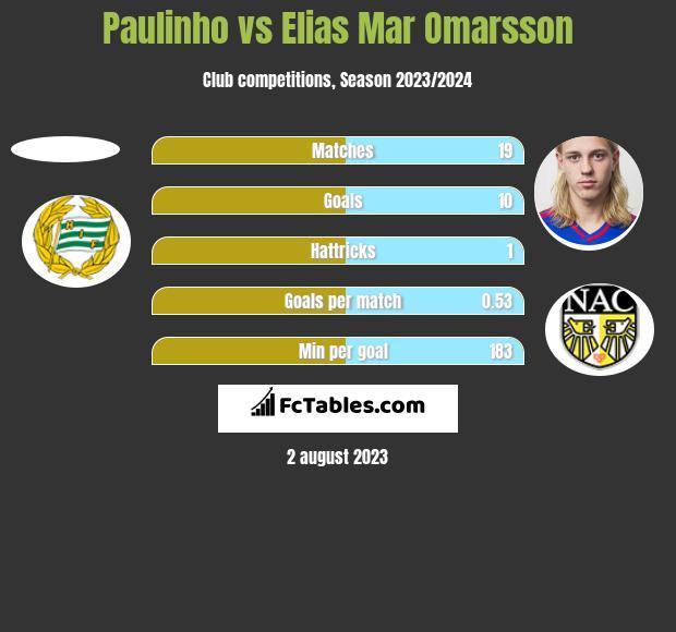 Paulinho vs Elias Mar Omarsson h2h player stats