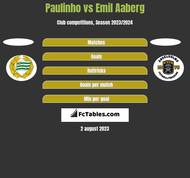 Paulinho vs Emil Aaberg h2h player stats