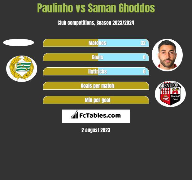 Paulinho vs Saman Ghoddos h2h player stats