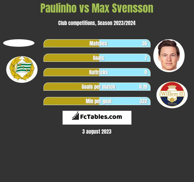 Paulinho vs Max Svensson h2h player stats