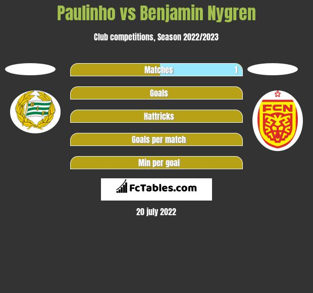 Paulinho vs Benjamin Nygren h2h player stats