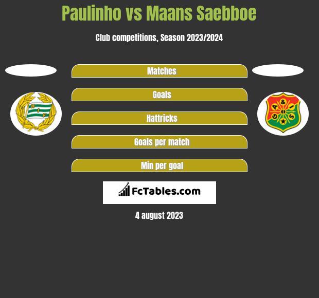 Paulinho vs Maans Saebboe h2h player stats
