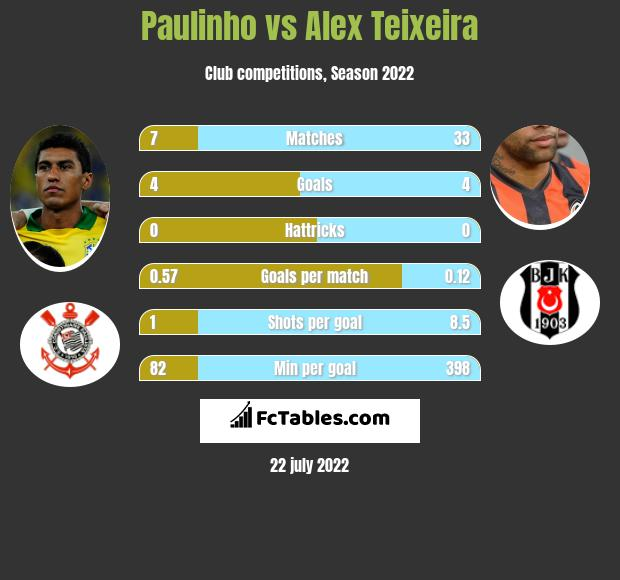 Paulinho vs Alex Teixeira infographic