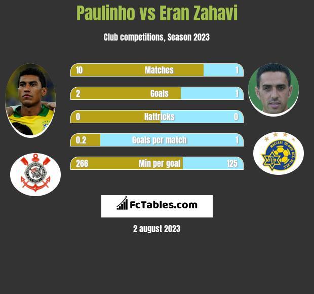 Paulinho vs Eran Zahavi h2h player stats