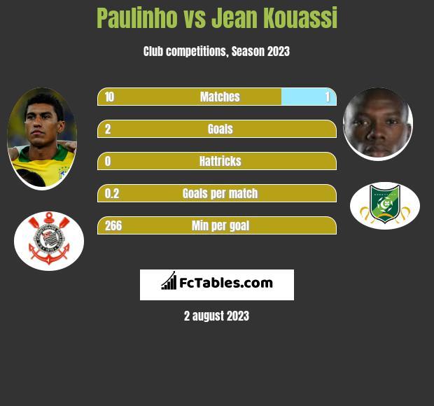 Paulinho vs Jean Kouassi h2h player stats