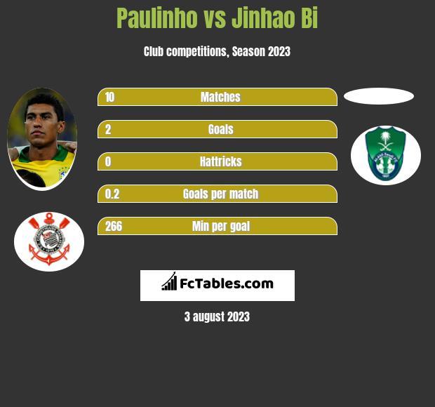 Paulinho vs Jinhao Bi h2h player stats