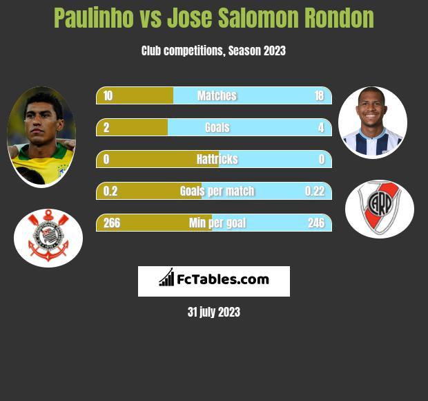 Paulinho vs Jose Salomon Rondon h2h player stats