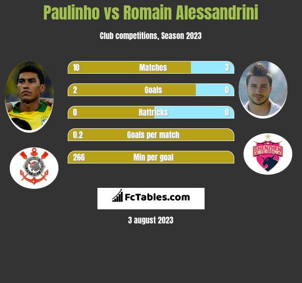 Paulinho vs Romain Alessandrini h2h player stats