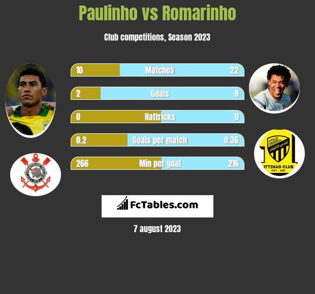 Paulinho vs Romarinho infographic