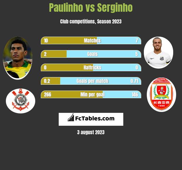 Paulinho vs Serginho h2h player stats