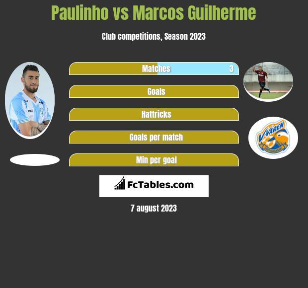 Paulinho vs Marcos Guilherme infographic