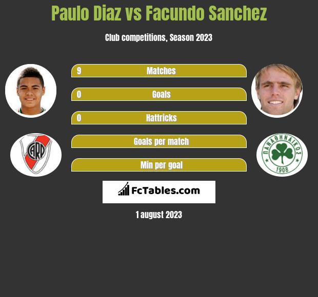 Paulo Diaz vs Facundo Sanchez infographic