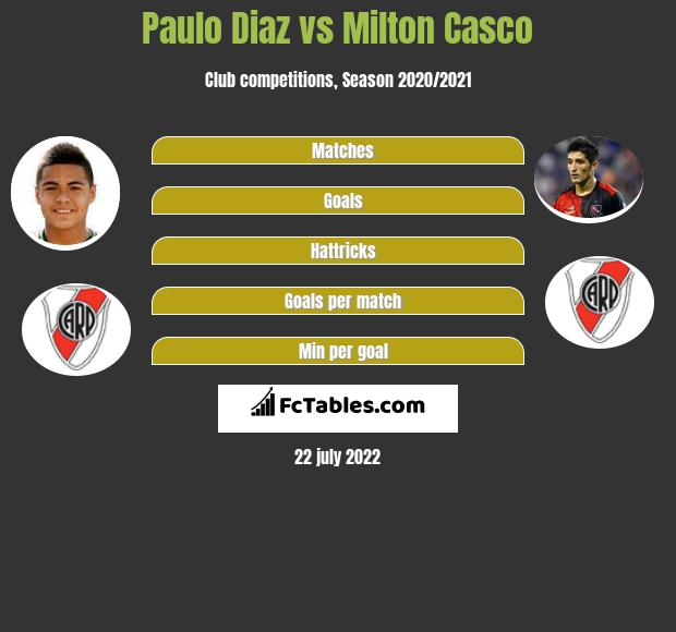 Paulo Diaz vs Milton Casco infographic