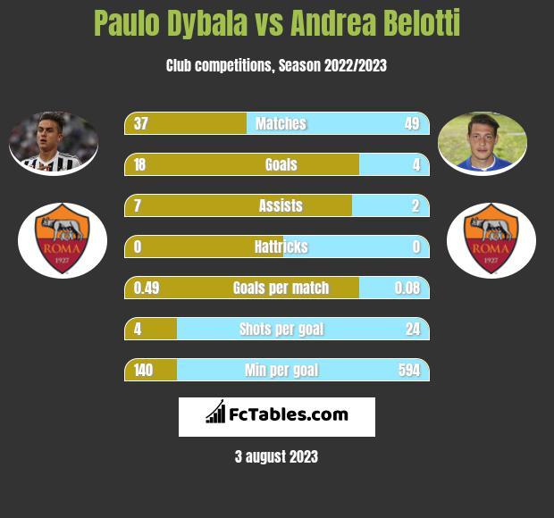 Paulo Dybala vs Andrea Belotti infographic