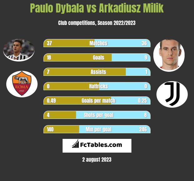 Paulo Dybala vs Arkadiusz Milik infographic