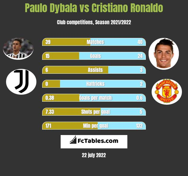 Paulo Dybala vs Cristiano Ronaldo infographic