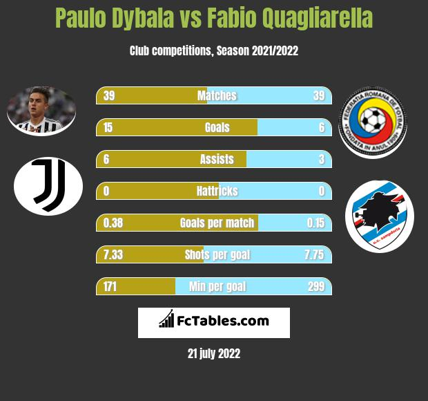 Paulo Dybala vs Fabio Quagliarella infographic