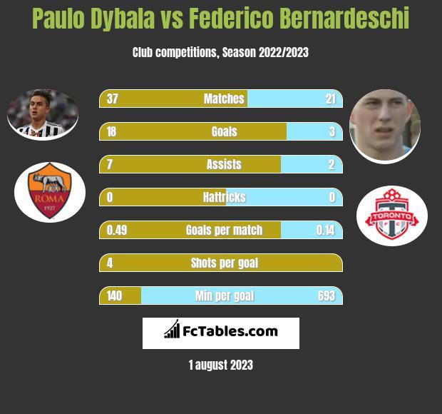 Paulo Dybala vs Federico Bernardeschi infographic