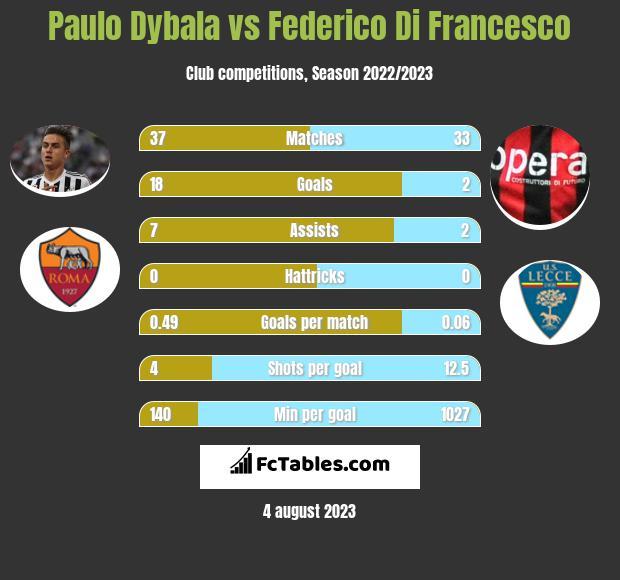 Paulo Dybala vs Federico Di Francesco infographic