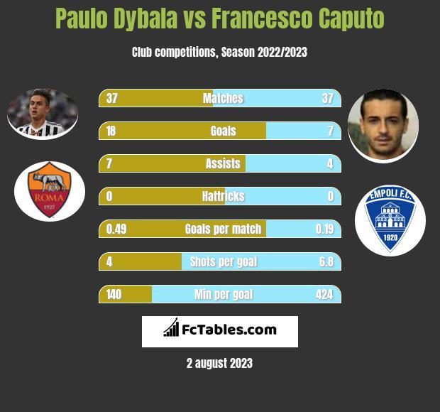 Paulo Dybala vs Francesco Caputo infographic