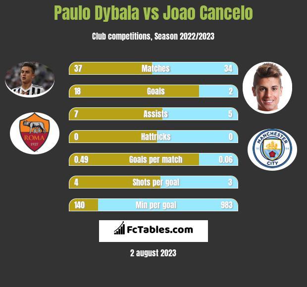Paulo Dybala vs Joao Cancelo infographic
