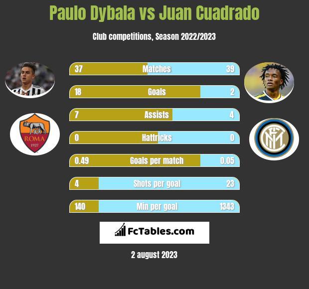 Paulo Dybala vs Juan Cuadrado infographic