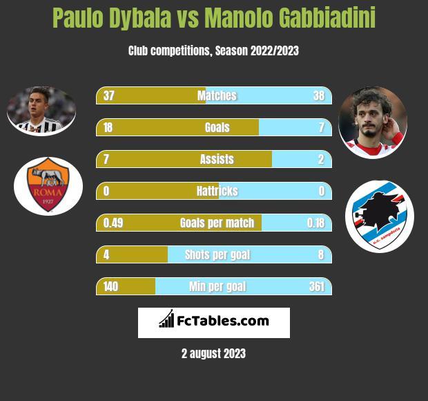 Paulo Dybala vs Manolo Gabbiadini infographic