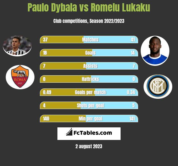 Paulo Dybala vs Romelu Lukaku infographic